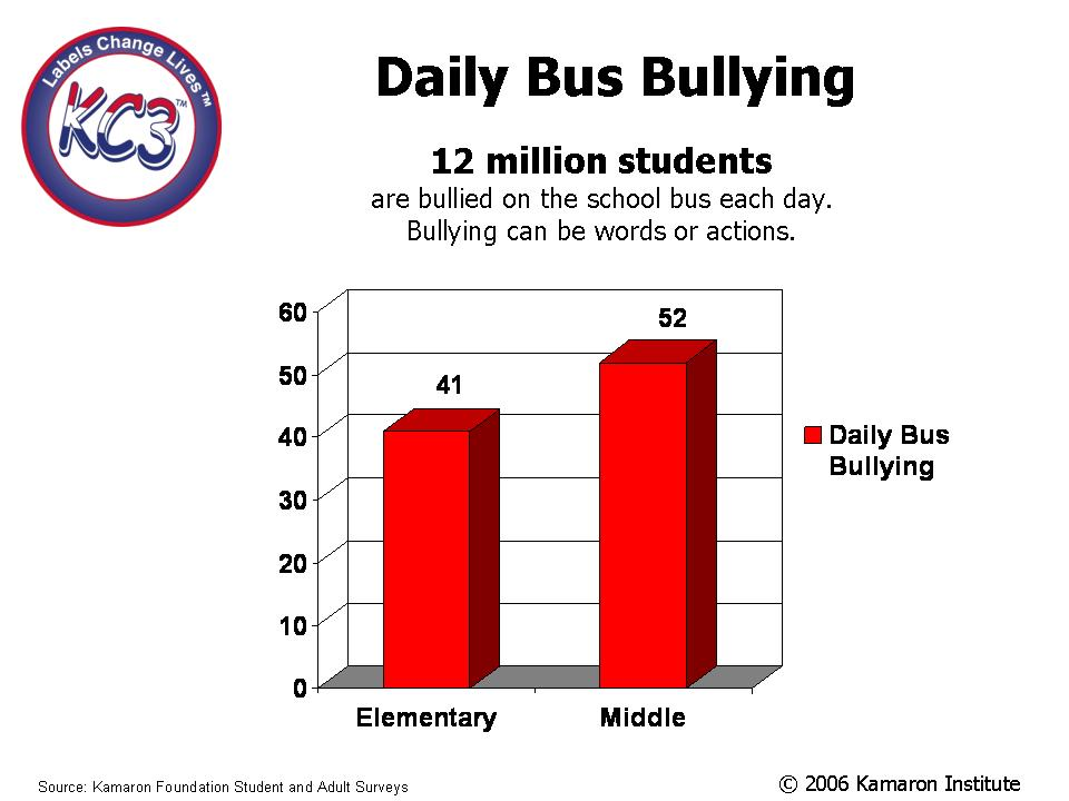 attitude survey on bullying Perceptions of school climate and bullying in middle schools irene pintado this study used survey data to analyze the effect of student perceptions of school.