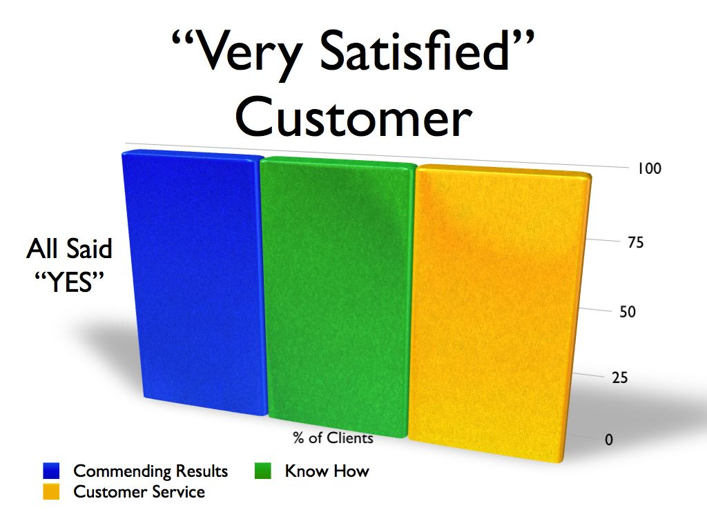 Customer rate Kamaron Institute seven star satisfaction ranking best in class services; business, training, development, expertise.