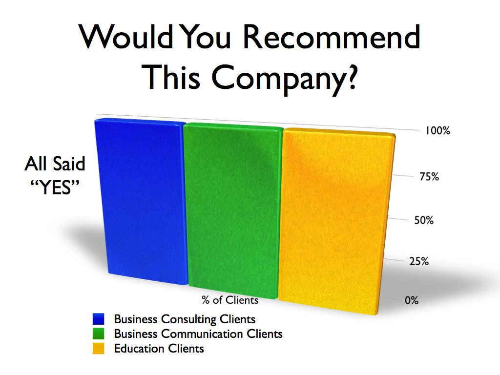 Customers would highly recommend Margaret Ross and Kamaron Institute training, research, education, bullying prevention, communication, management consulting services.